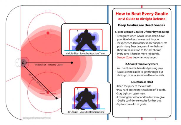 Beat-Every-Goalie-3