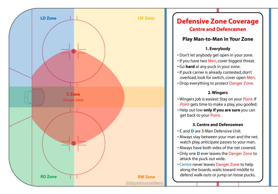 Beer League Pro Tip: Centre and D-Men Defensive Unit