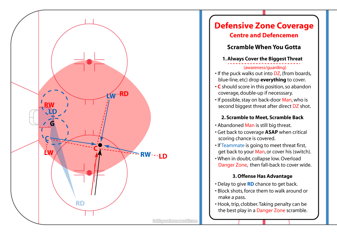 how to teach defensive zone coverage in hockey